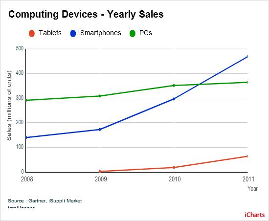 Wykres sprzedaży komputerów poszczególnych klas